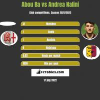 Abou Ba vs Andrea Nalini h2h player stats