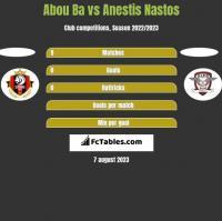 Abou Ba vs Anestis Nastos h2h player stats