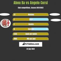 Abou Ba vs Angelo Corsi h2h player stats