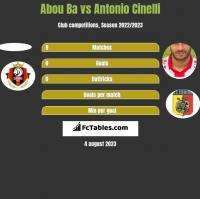 Abou Ba vs Antonio Cinelli h2h player stats