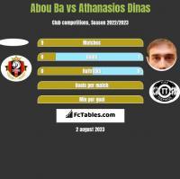 Abou Ba vs Athanasios Dinas h2h player stats