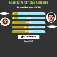 Abou Ba vs Christos Almpanis h2h player stats