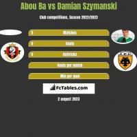 Abou Ba vs Damian Szymanski h2h player stats