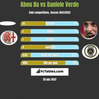 Abou Ba vs Daniele Verde h2h player stats