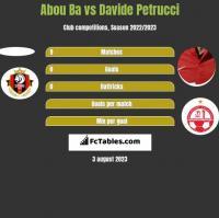 Abou Ba vs Davide Petrucci h2h player stats