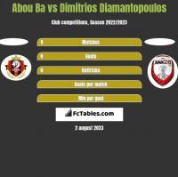 Abou Ba vs Dimitrios Diamantopoulos h2h player stats