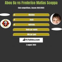 Abou Ba vs Frederico Matias Scoppa h2h player stats