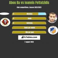 Abou Ba vs Ioannis Fetfatzidis h2h player stats