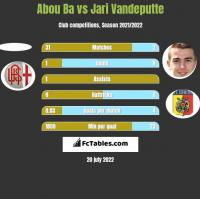 Abou Ba vs Jari Vandeputte h2h player stats