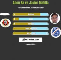 Abou Ba vs Javier Matilla h2h player stats