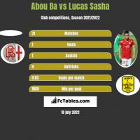 Abou Ba vs Lucas Sasha h2h player stats