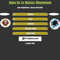 Abou Ba vs Marios Oikonomou h2h player stats