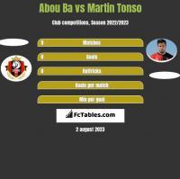 Abou Ba vs Martin Tonso h2h player stats