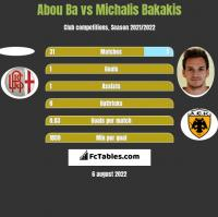 Abou Ba vs Michalis Bakakis h2h player stats
