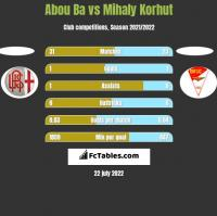 Abou Ba vs Mihaly Korhut h2h player stats