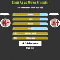 Abou Ba vs Mirko Bruccini h2h player stats