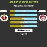Abou Ba vs Mirko Carretta h2h player stats