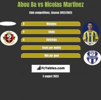 Abou Ba vs Nicolas Martinez h2h player stats