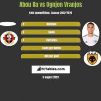 Abou Ba vs Ognjen Vranjes h2h player stats