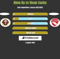 Abou Ba vs Ihsan Sacko h2h player stats