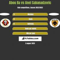 Abou Ba vs Anel Sabanadzovic h2h player stats