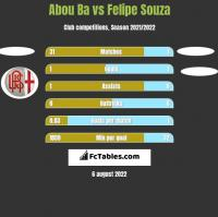 Abou Ba vs Felipe Souza h2h player stats