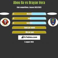 Abou Ba vs Brayan Vera h2h player stats