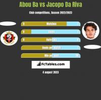 Abou Ba vs Jacopo Da Riva h2h player stats