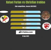 Rafael Furlan vs Christian Irobiso h2h player stats