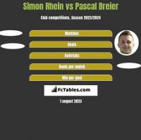 Simon Rhein vs Pascal Breier h2h player stats