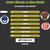 Javairo Dilrosun vs Adam Bodzek h2h player stats