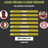Javairo Dilrosun vs Admir Mehmedi h2h player stats