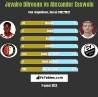 Javairo Dilrosun vs Alexander Esswein h2h player stats
