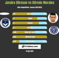 Javairo Dilrosun vs Alfredo Morales h2h player stats