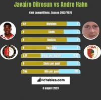 Javairo Dilrosun vs Andre Hahn h2h player stats