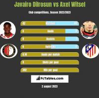 Javairo Dilrosun vs Axel Witsel h2h player stats