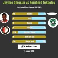 Javairo Dilrosun vs Bernhard Tekpetey h2h player stats