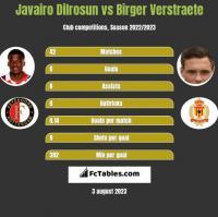 Javairo Dilrosun vs Birger Verstraete h2h player stats