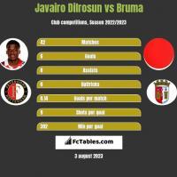 Javairo Dilrosun vs Bruma h2h player stats
