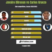 Javairo Dilrosun vs Carlos Gruezo h2h player stats