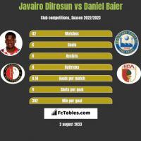 Javairo Dilrosun vs Daniel Baier h2h player stats