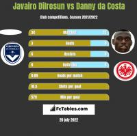 Javairo Dilrosun vs Danny da Costa h2h player stats