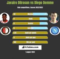 Javairo Dilrosun vs Diego Demme h2h player stats