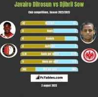 Javairo Dilrosun vs Djibril Sow h2h player stats