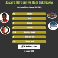 Javairo Dilrosun vs Dodi Lukebakio h2h player stats