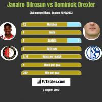 Javairo Dilrosun vs Dominick Drexler h2h player stats