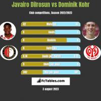 Javairo Dilrosun vs Dominik Kohr h2h player stats