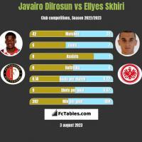 Javairo Dilrosun vs Ellyes Skhiri h2h player stats