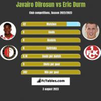 Javairo Dilrosun vs Eric Durm h2h player stats