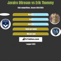 Javairo Dilrosun vs Erik Thommy h2h player stats